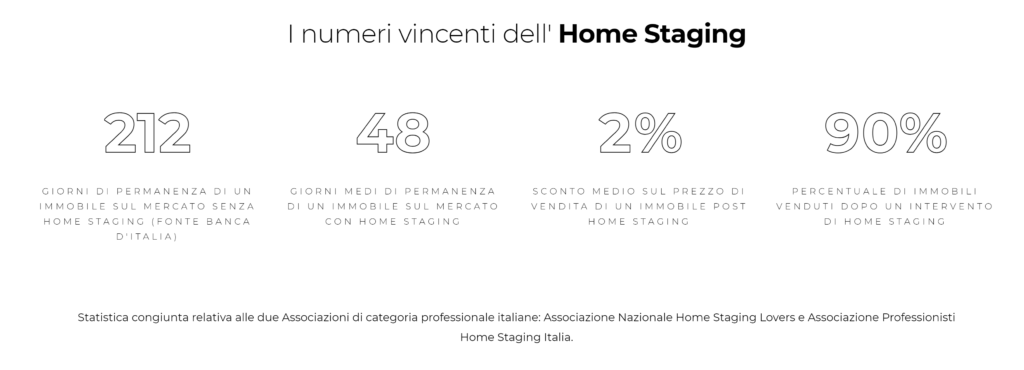 Numeri dell'home staging